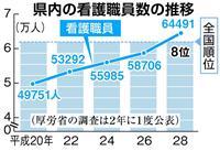 埼玉の看護職員不足改善の兆し 新人養成や寮開設の施策奏功