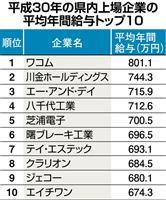 【埼玉経済ウオッチ】上場企業、高い給与水準 県内46社平均は617万6000円