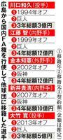 広島のFA黒歴史は繰り返されるのか、MVP候補・丸の去就は