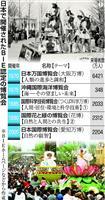 EXPO70後も4回の国際博覧会 なるか2度目の大阪万博