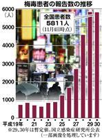 梅毒患者が最多の6千人台へ 「過去の病気」一転、「訪日客増加が影響」との見方も