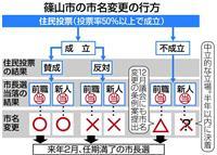 「丹波篠山」改名 投票率カギ 50%未満なら迷走 18日に住民投票