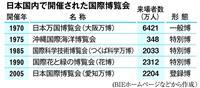 【万博トリビア(3)】日本で行われた万博は計5回 時代に合わせ役割変化