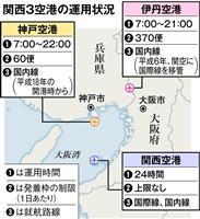 関西3空港の役割分担に見直し論 台風被害背景