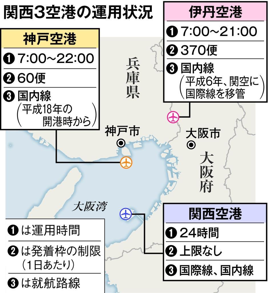 関西3空港の役割分担に見直し論 ...