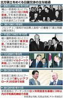 四島一括か二島先行か…揺れ続けてきた日露交渉史