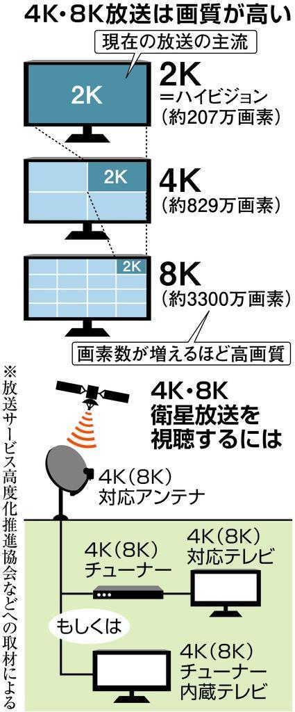 4K・8K 12月からスタート 普及率向上が課題