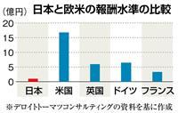 売上高1兆円以上の企業、社長報酬は中央値で9855万円に