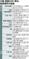 寝屋川中1男女殺害 山田被告に死刑求刑 検察側「残虐で悪質」