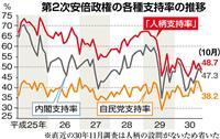 【安倍政権考】「首相の人柄」評価が低空飛行