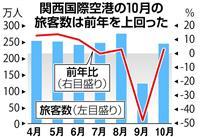 台風被害の関空、10月は利用者数過去最高