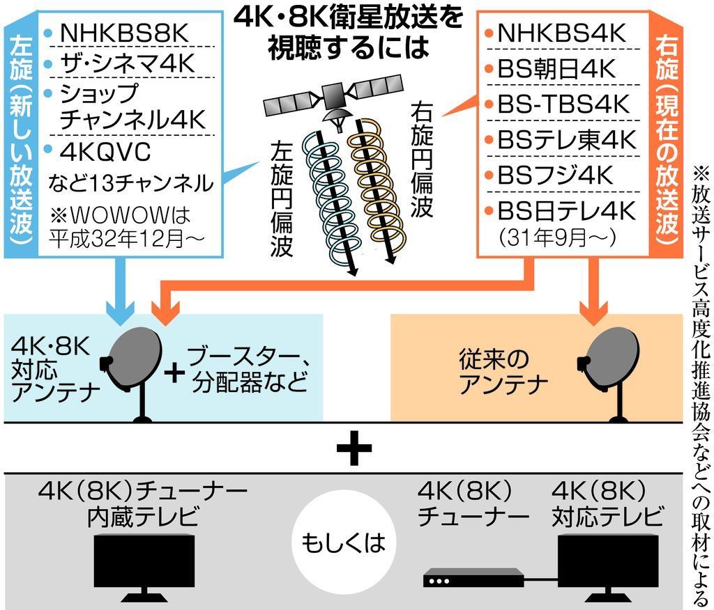 来月1日、4K・8K衛星放送スタート - 産経ニュース
