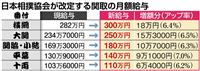 18年ぶりに関取の給与を増額 日本相撲協会理事会