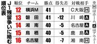 12月1日、J1最終節、混戦極める16位争い