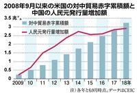 【田村秀男のお金は知っている】トランプの対中「口撃」で沈む中国経済
