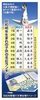 子供の名前「ひろし」が復活するか 大阪万博開催決定