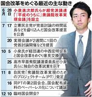 進次郎氏の国会改革、苦境に…党首討論開かれず、提言宙に