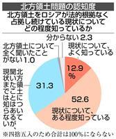 露の北方領土占拠、若者は「知らぬ」42% 内閣府調査