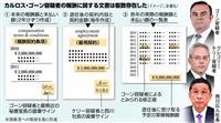 複数の報酬文書、効力の有無焦点 ゴーン容疑者再逮捕へ 東京地検特捜部