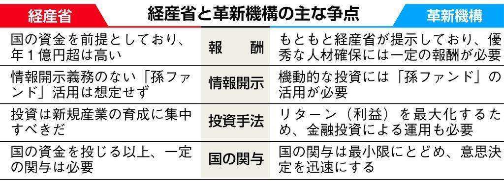 革新機構・田中社長、当初は続投意向も経産省が辞任圧力 対立泥…