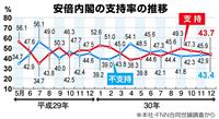 【産経・FNN合同世論調査】改正入管法「今国会にこだわるべきでなかった」が7割