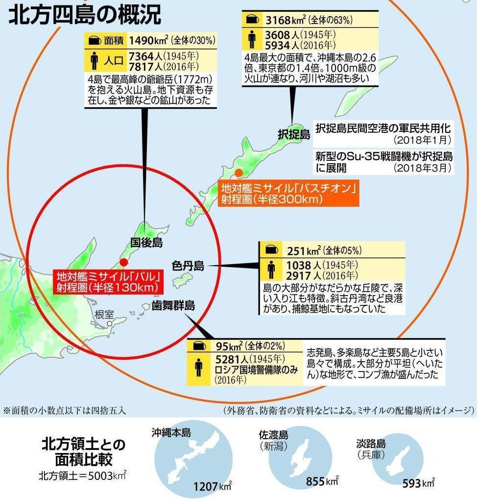 【産経・FNN合同世論調査】「国後・択捉2島引き続き協議」が50・0%で最多