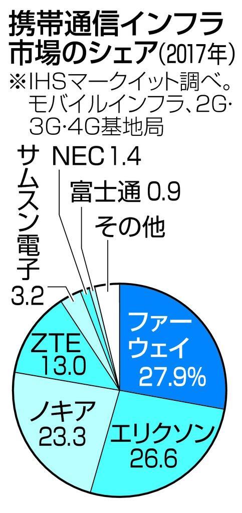 ファーウェイ、通信基地局で世界首位、日本でもソフトバンクが採…