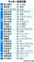 若手中心継続 「成長しながら」アジア王者奪還へ サッカー日本代表メンバー発表