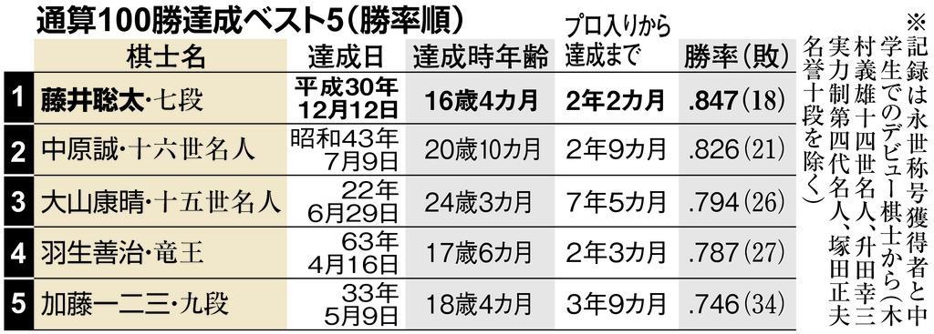 藤井聡太七段、記録ずくめの1年 次はタイトル最年少記録更新