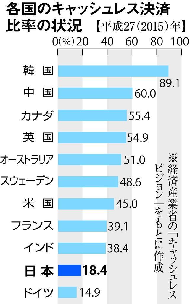 進まぬ日本のキャッシュレス化 現金主義脱皮に課題山積