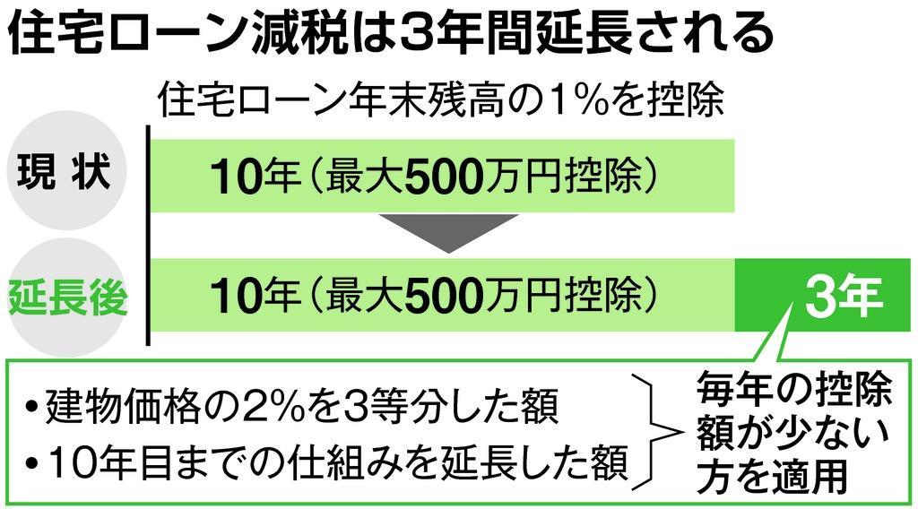 税制大綱】住宅ローン減税、増税...