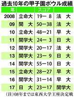 関学大最多29度目Vなるか、早大初Vか 16日にアメフット甲子園ボウル