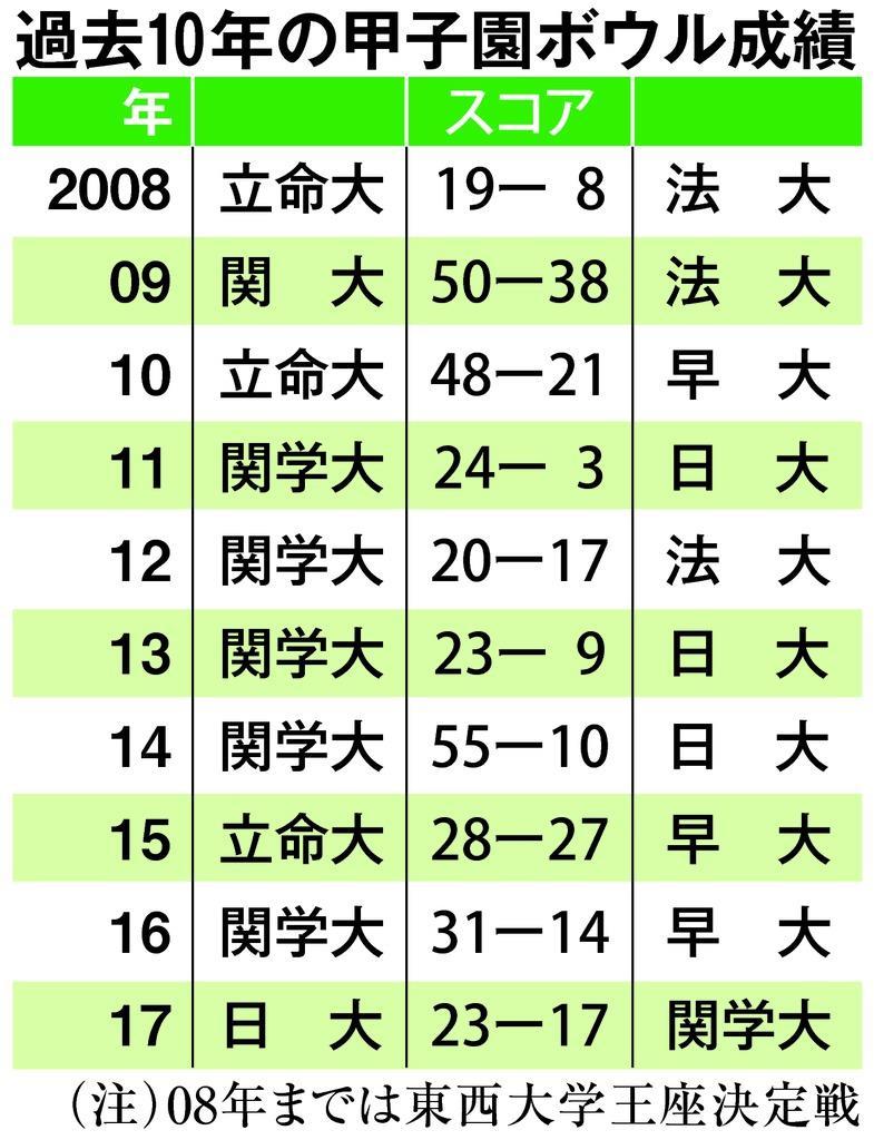 関学大最多29度目Vなるか、早大初Vか 16日にアメフット甲…