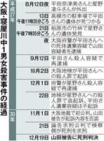 殺意認定、被告に死刑判決 大阪・寝屋川中1男女殺害