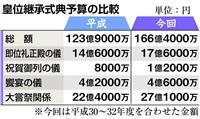 皇位継承関連に総額166億円 31年度予算案