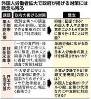 外国人労働者受け入れ 東京集中に懸念くすぶる
