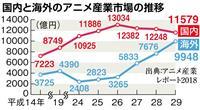 アニメ産業市場、初の2兆円突破 中国など海外人気が牽引