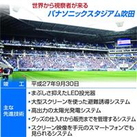 【パナ100年・「みせる」スポーツ(中)】「ショーケース」化する東京