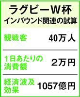 ラグビーW杯、G20、関西経済に飛躍の好機