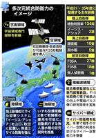 【新時代・第1部 日本はどこへ向かうのか】(4)防衛力「存在感(プレゼンス)」増す
