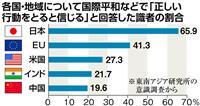 東南アジア諸国が最も信頼するのは「日本」 識者意識調査