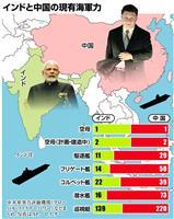 インド、中国に対抗し海軍力増強 国産空母2隻建造も