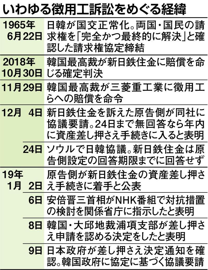 徴用工差し押さえ 政府、静観一転「我慢の限界」 韓国政府に直ちに協議 ...