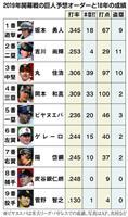 【プロ野球通信】丸佳浩、炭谷銀仁朗、岩隈久志… ビッグネームが巨人へ 2019年の布陣…