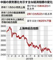 米中貿易戦争で一段と進む中国の景気悪化