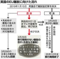 英議会、EU離脱法案を日本時間16日午前に採決 承認は困難な情勢