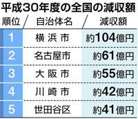 世田谷区、「返礼品競争」あおり受け…ふるさと納税で41億円減収