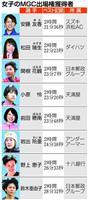世代超え、五輪代表選考会目指せ 大阪国際女子マラソン27日号砲