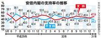 【産経・FNN合同世論調査】レーダー照射での韓国反応「納得できない」90%