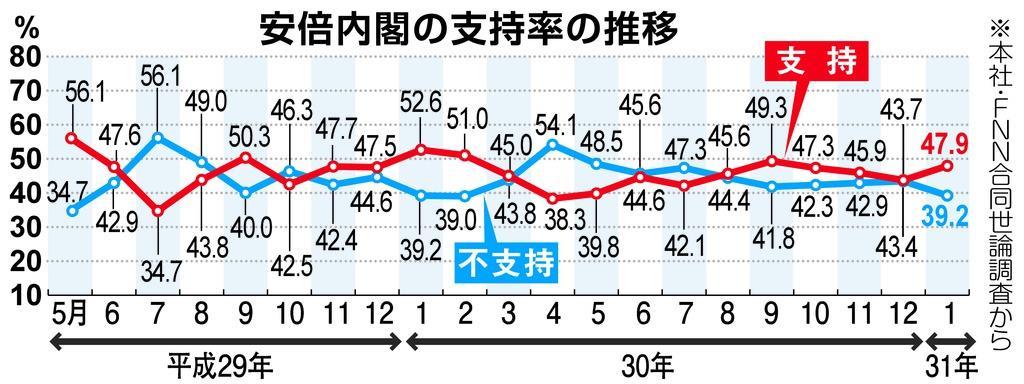 産経・FNN合同世論調査】レーダー照射での韓国反応「納得できない ...